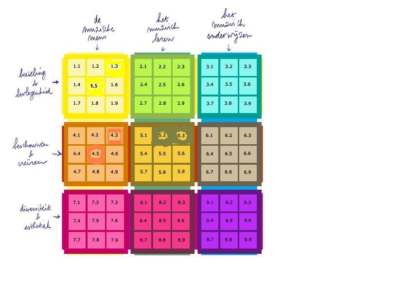 matrix schema